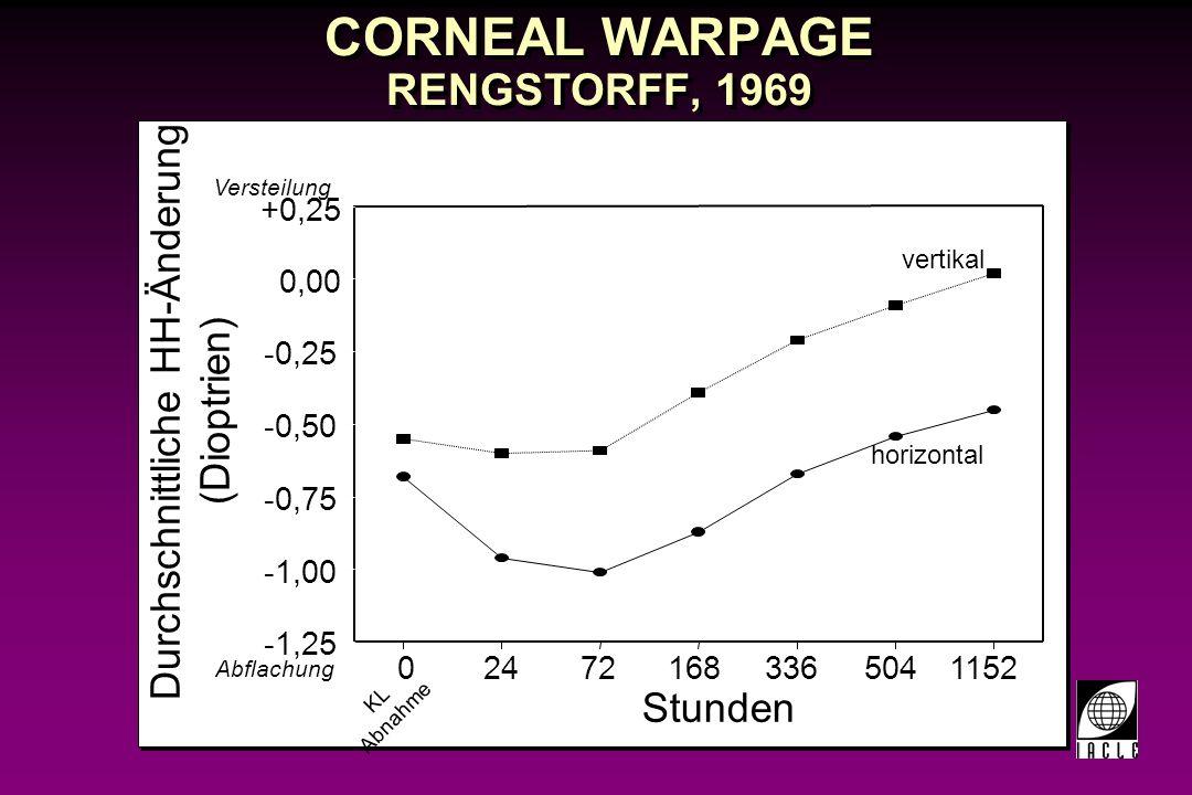 CORNEAL WARPAGE RENGSTORFF, 1969