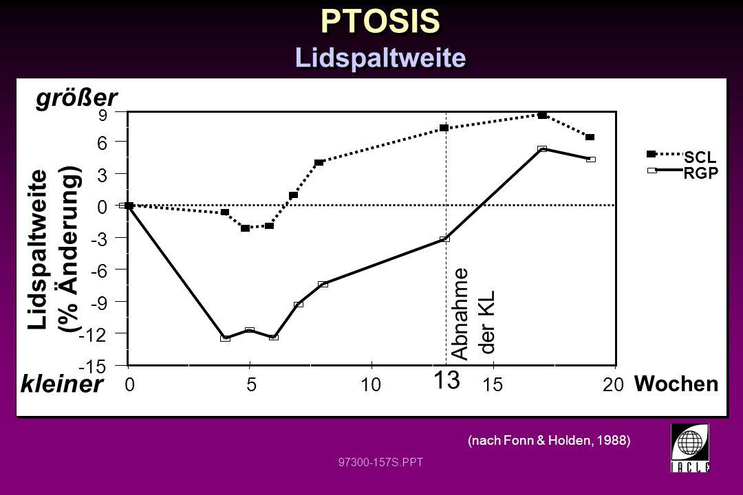 PTOSIS Lidspaltweite größer Lidspaltweite (% Änderung) 13 kleiner