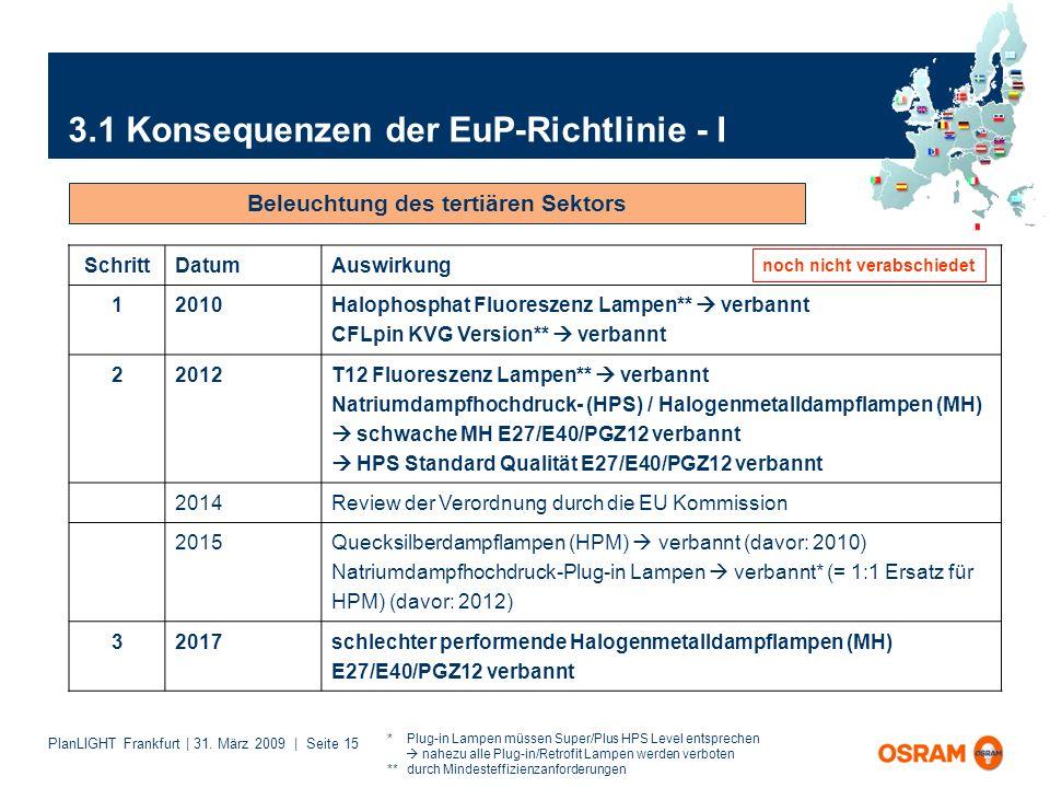 3.1 Konsequenzen der EuP-Richtlinie - I
