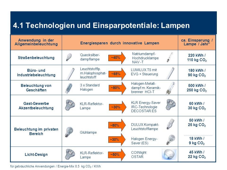 4.1 Technologien und Einsparpotentiale: Lampen