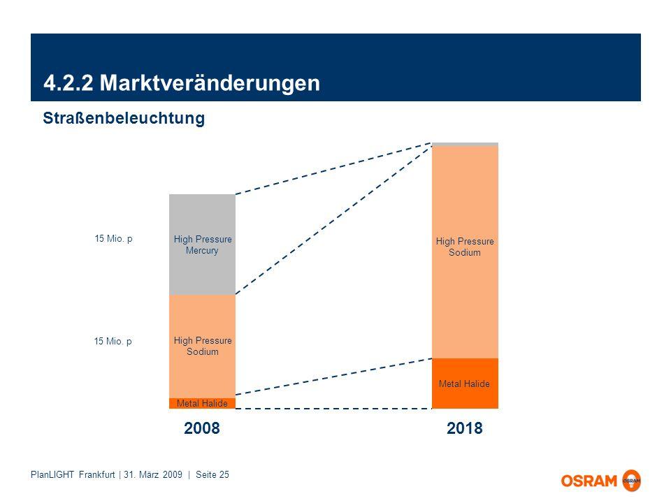 4.2.2 Marktveränderungen Straßenbeleuchtung 2008 2018 High Pressure