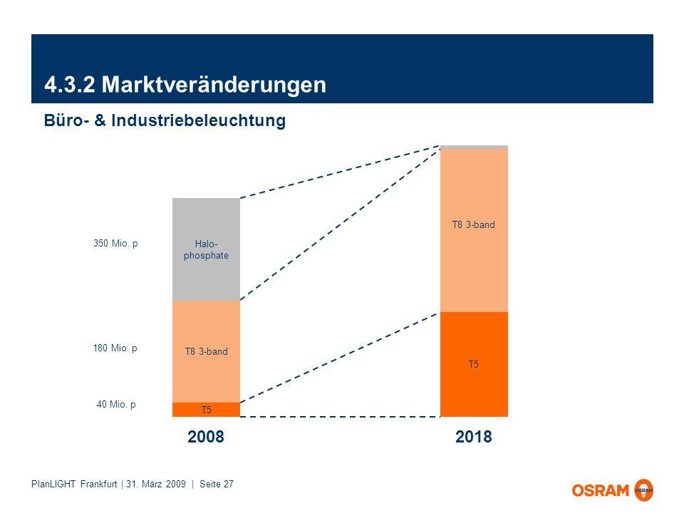 4.3.2 Marktveränderungen Büro- & Industriebeleuchtung 2008 2018
