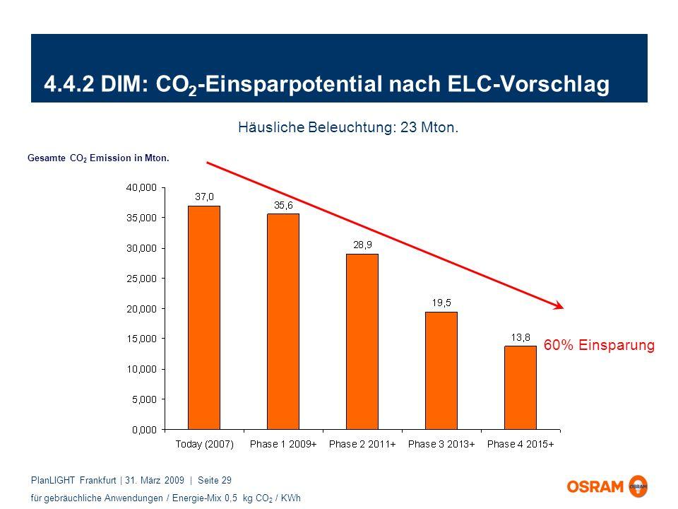 4.4.2 DIM: CO2-Einsparpotential nach ELC-Vorschlag