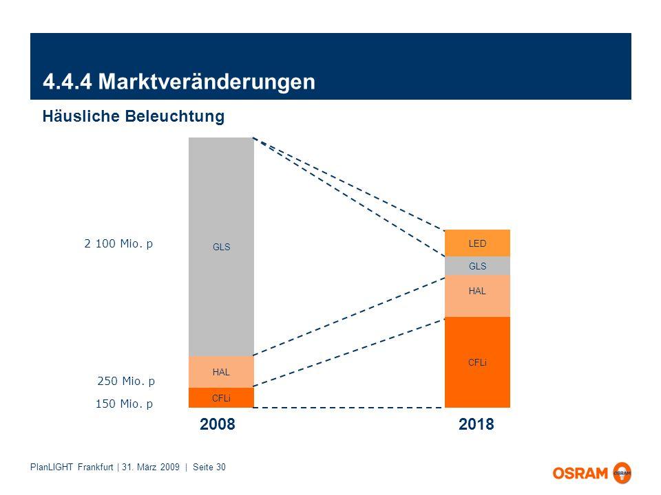 4.4.4 Marktveränderungen Häusliche Beleuchtung 2008 2018 2 100 Mio. p