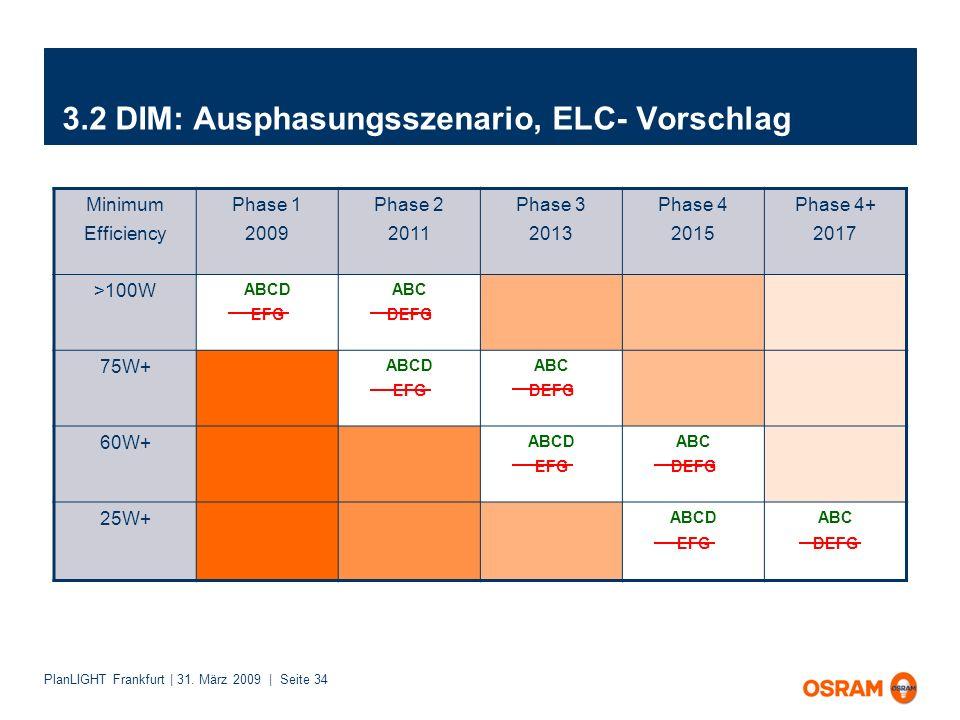 3.2 DIM: Ausphasungsszenario, ELC- Vorschlag