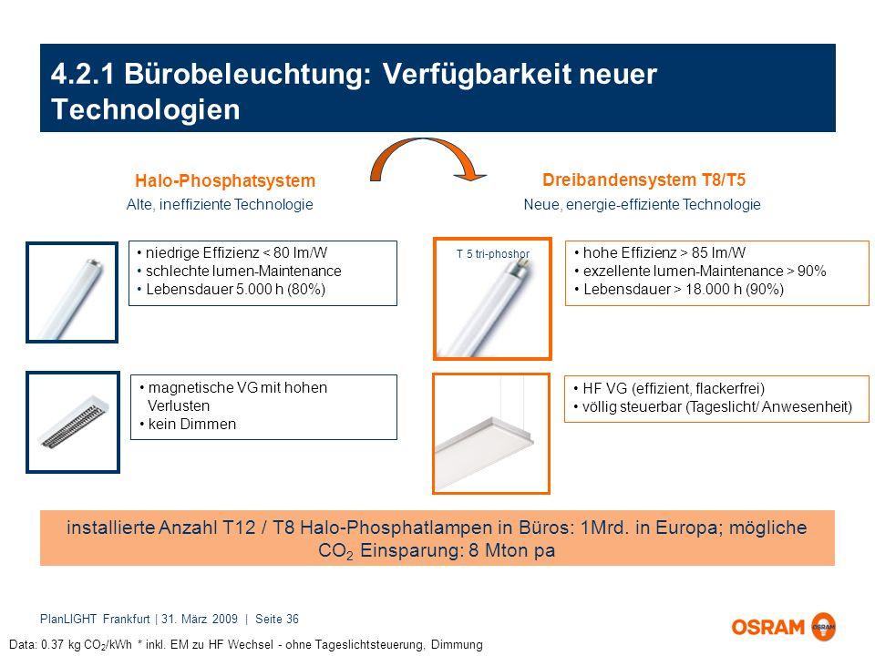 4.2.1 Bürobeleuchtung: Verfügbarkeit neuer Technologien