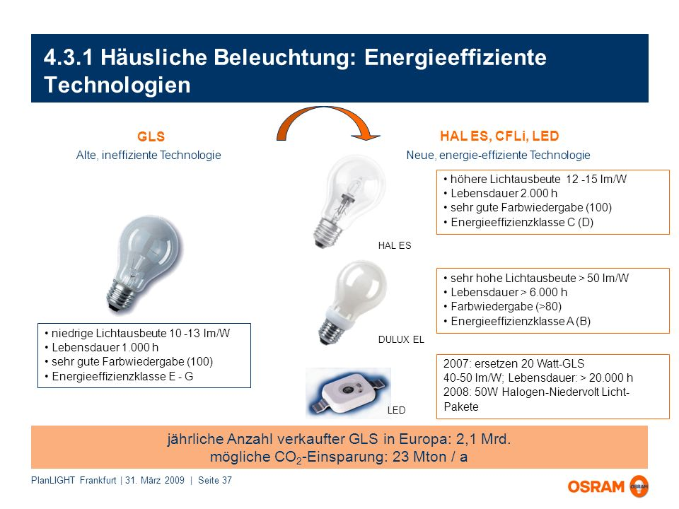 4.3.1 Häusliche Beleuchtung: Energieeffiziente Technologien