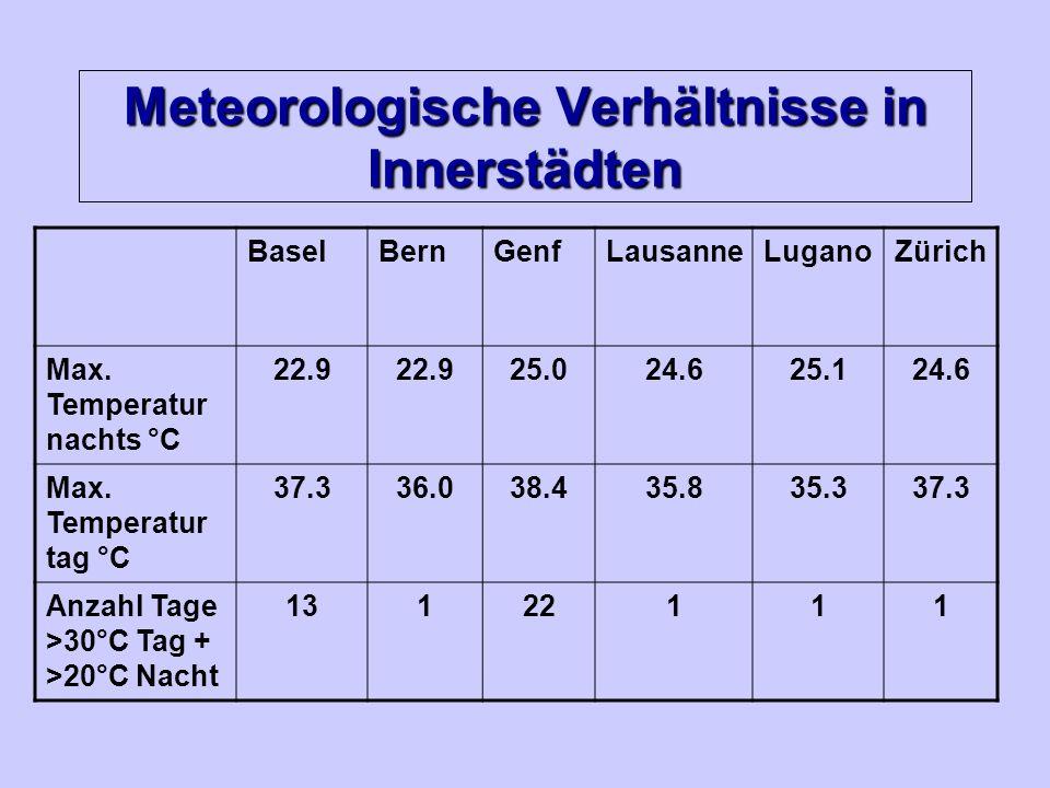 Meteorologische Verhältnisse in Innerstädten