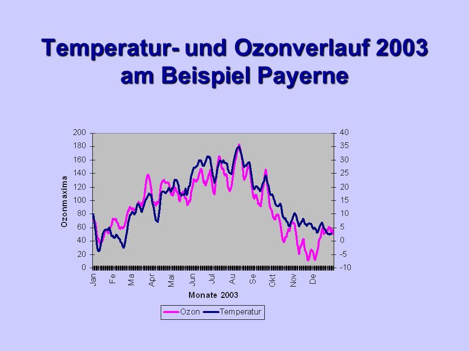 Temperatur- und Ozonverlauf 2003 am Beispiel Payerne