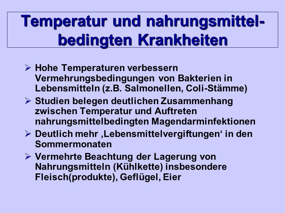 Temperatur und nahrungsmittel-bedingten Krankheiten