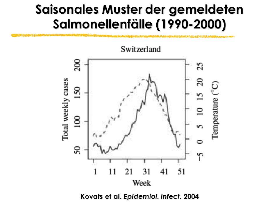 Saisonales Muster der gemeldeten Salmonellenfälle (1990-2000)