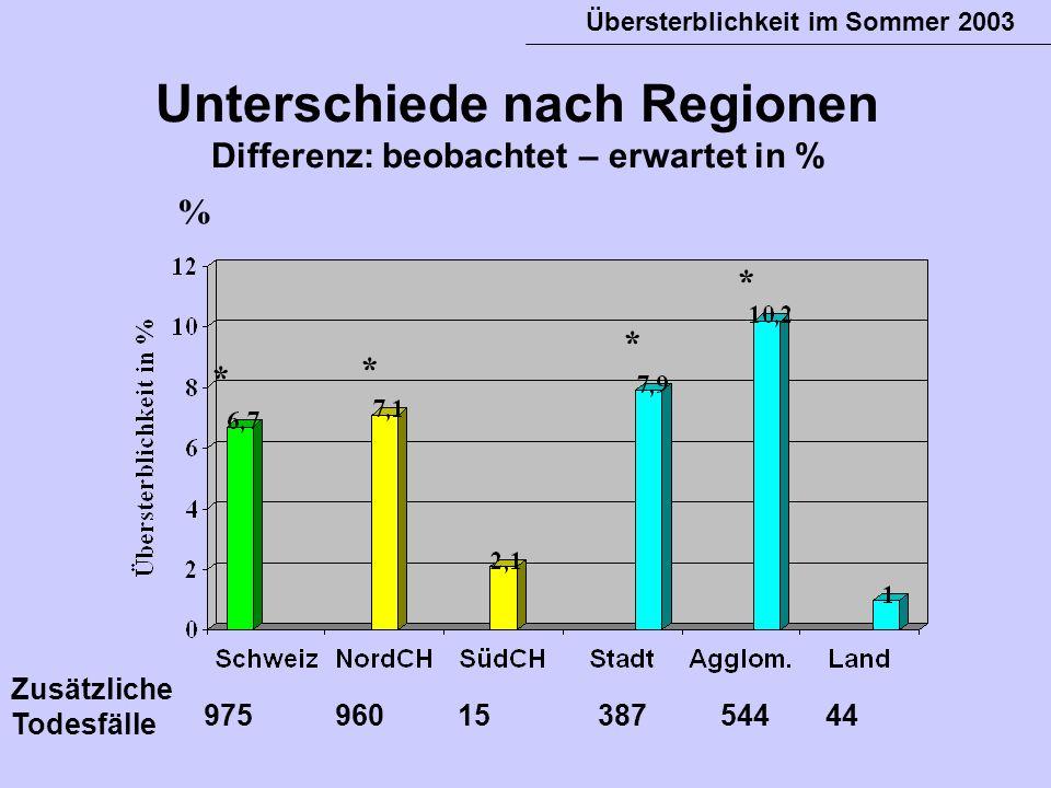 Unterschiede nach Regionen Differenz: beobachtet – erwartet in %