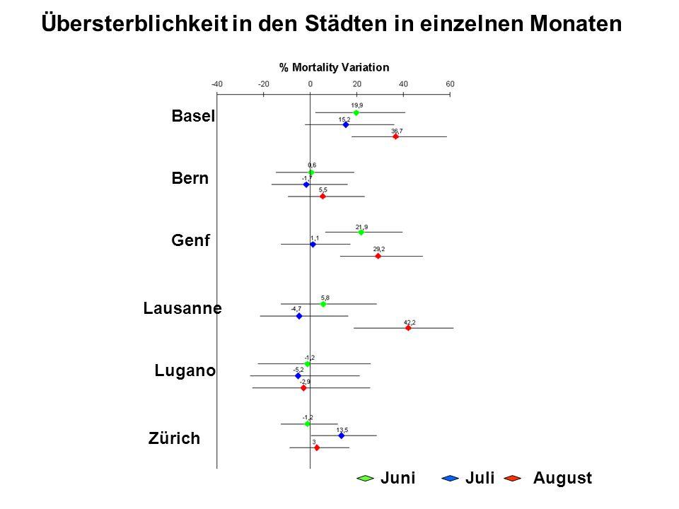 Übersterblichkeit in den Städten in einzelnen Monaten