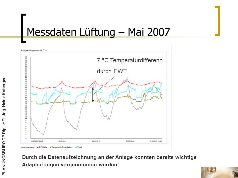 Messdaten Lüftung – Mai 2007