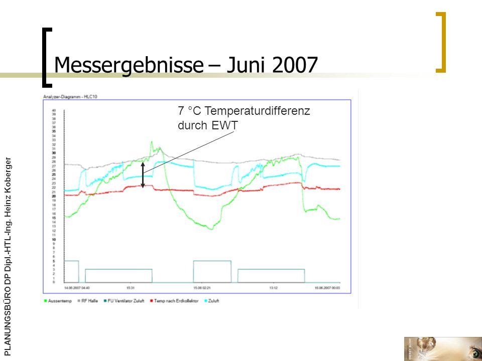 Messergebnisse – Juni 2007 7 °C Temperaturdifferenz durch EWT
