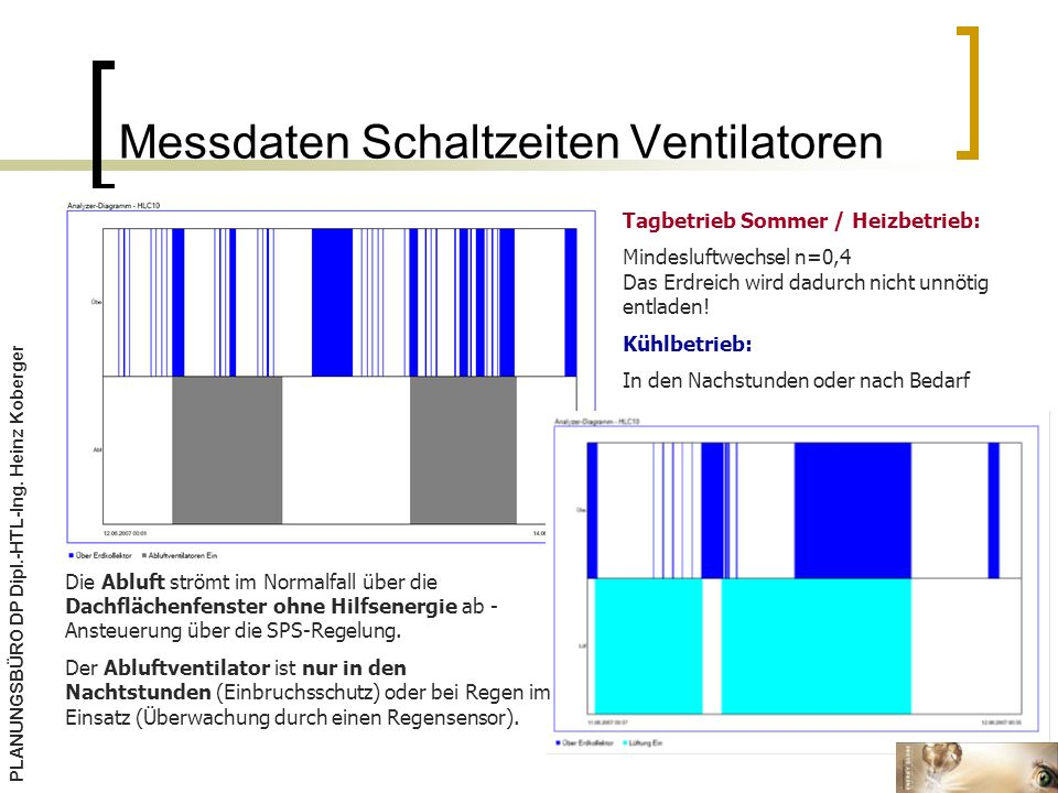 Messdaten Schaltzeiten Ventilatoren