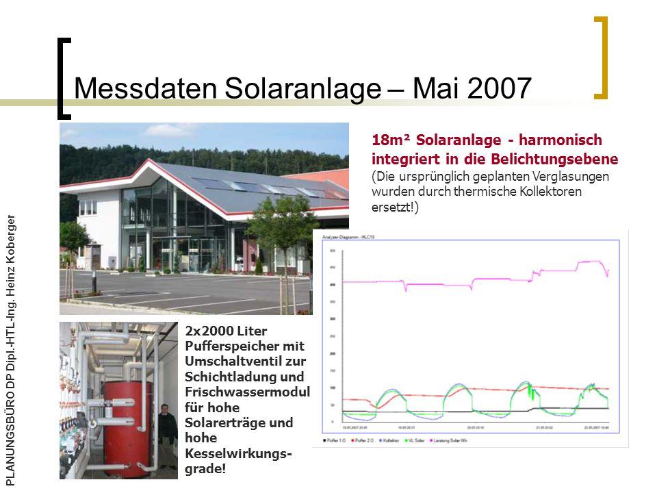 Messdaten Solaranlage – Mai 2007