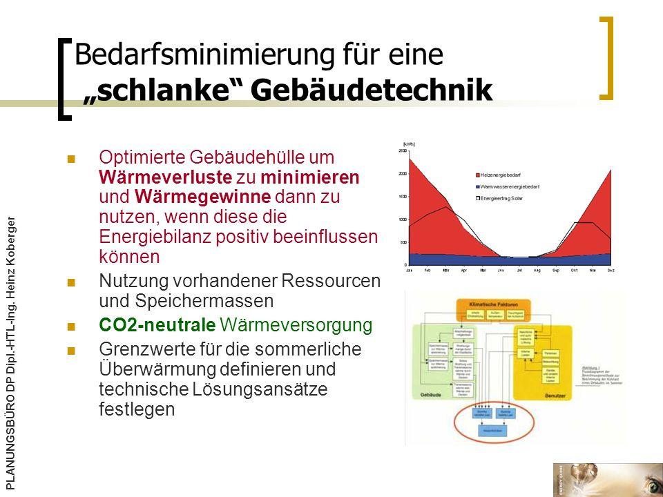 """Bedarfsminimierung für eine """"schlanke Gebäudetechnik"""
