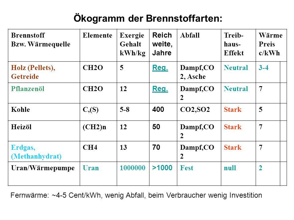 Ökogramm der Brennstoffarten:
