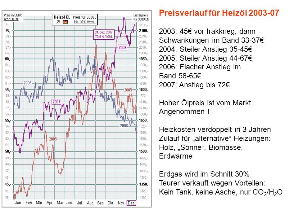Preisverlauf für Heizöl 2003-07