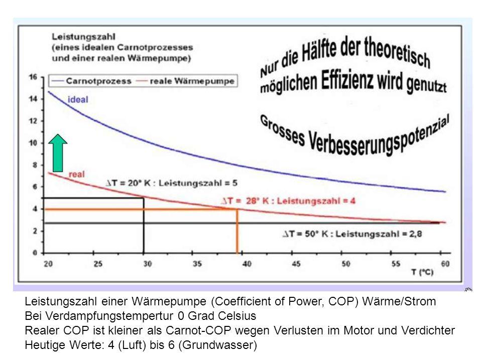 Leistungszahl einer Wärmepumpe (Coefficient of Power, COP) Wärme/Strom