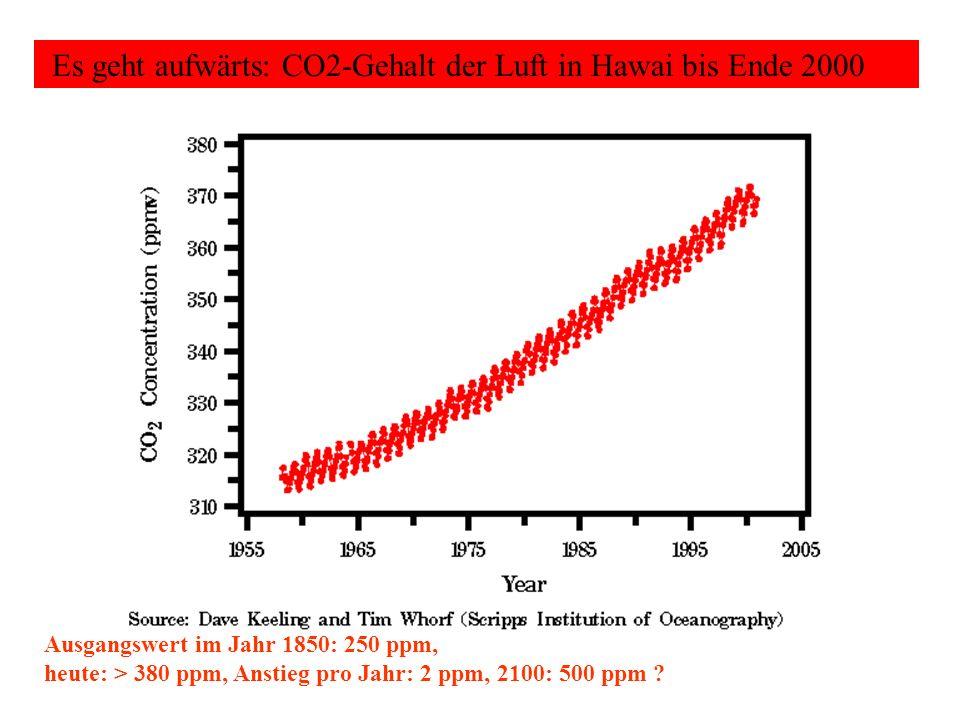 Es geht aufwärts: CO2-Gehalt der Luft in Hawai bis Ende 2000