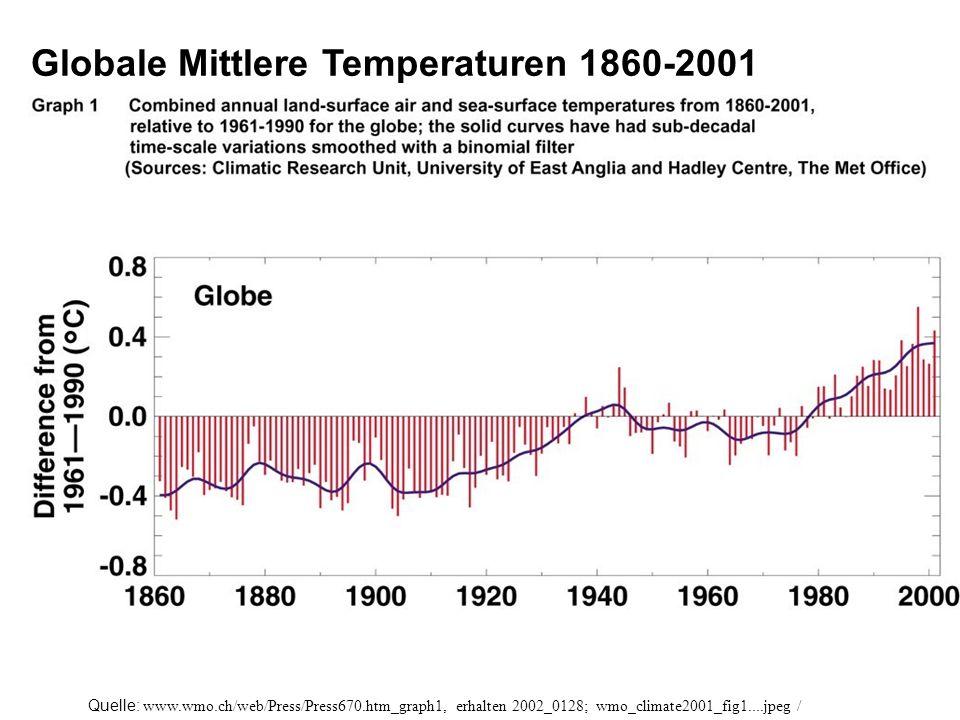 Globale Mittlere Temperaturen 1860-2001