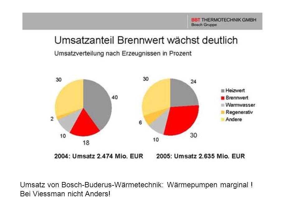 Umsatz von Bosch-Buderus-Wärmetechnik: Wärmepumpen marginal !