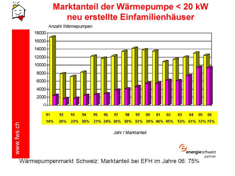Wärmepumpenmarkt Schweiz: Marktanteil bei EFH im Jahre 06: 75%