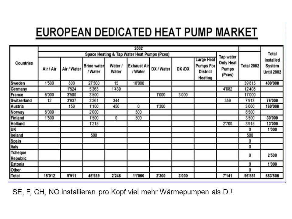 SE, F, CH, NO installieren pro Kopf viel mehr Wärmepumpen als D !