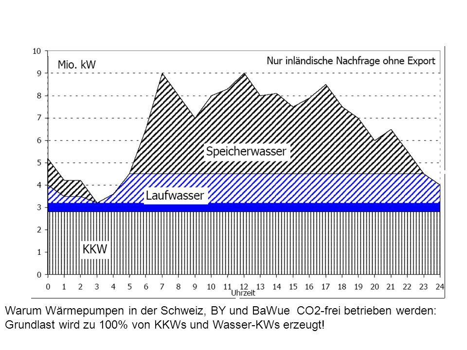 Warum Wärmepumpen in der Schweiz, BY und BaWue CO2-frei betrieben werden: