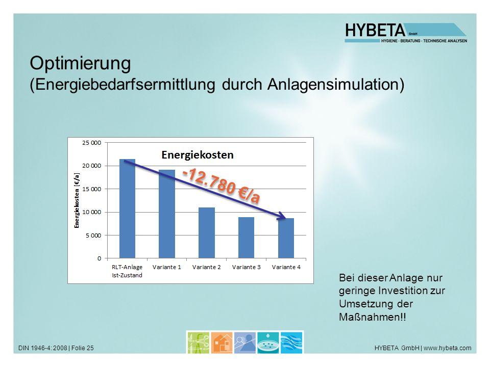 Optimierung (Energiebedarfsermittlung durch Anlagensimulation)