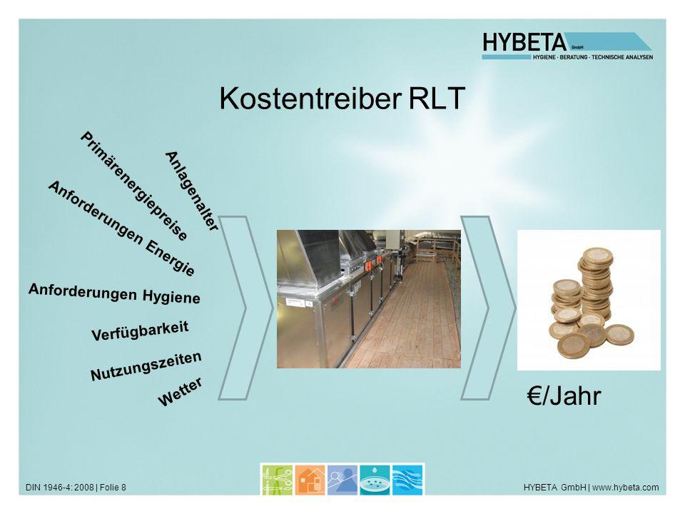 Kostentreiber RLT €/Jahr RLT Primärenergiepreise Anlagenalter