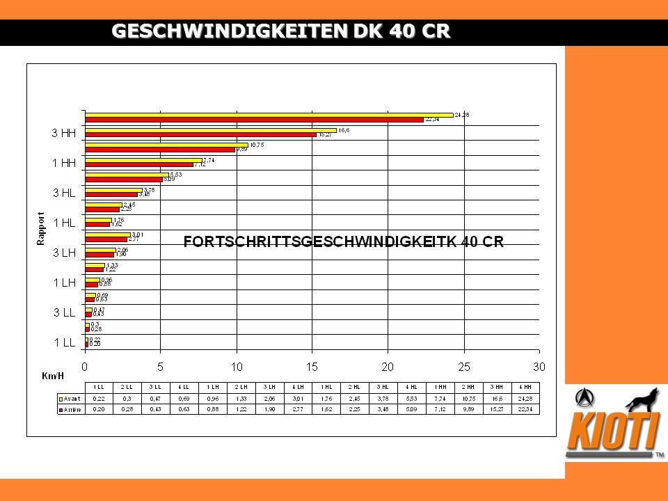 GESCHWINDIGKEITEN DK 40 CR