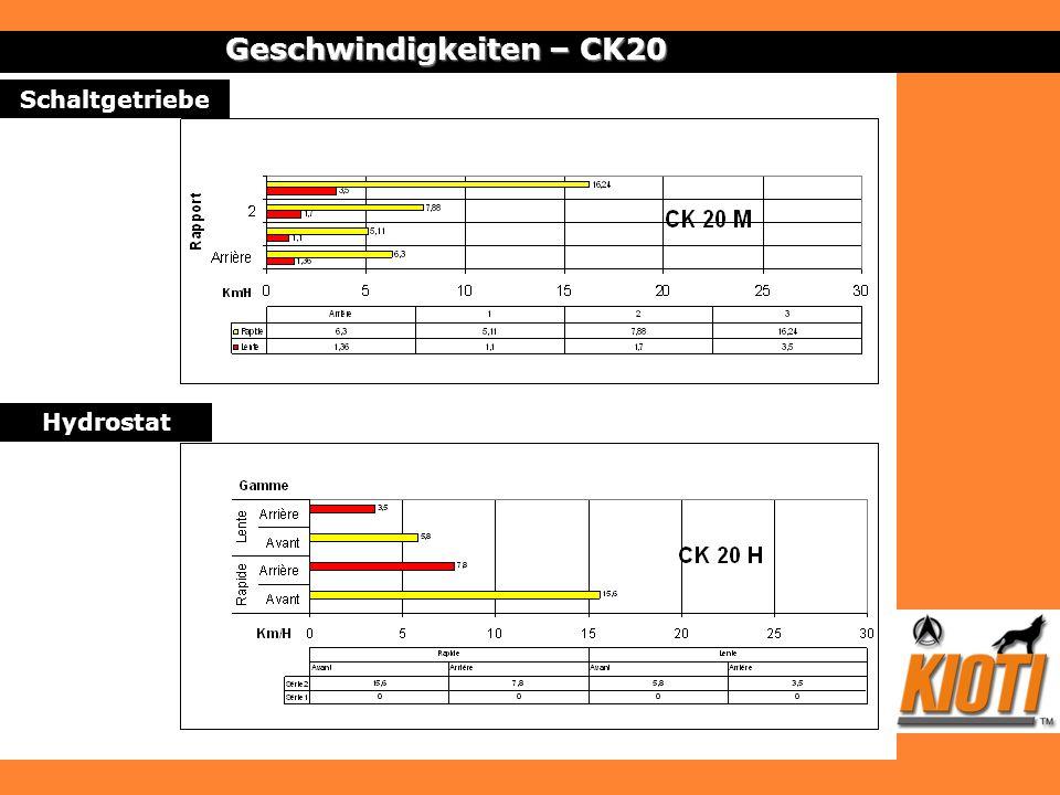 Geschwindigkeiten – CK20