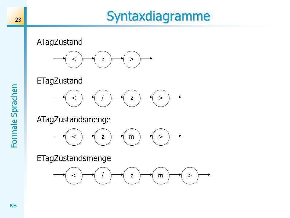 Syntaxdiagramme ATagZustand ETagZustand ATagZustandsmenge