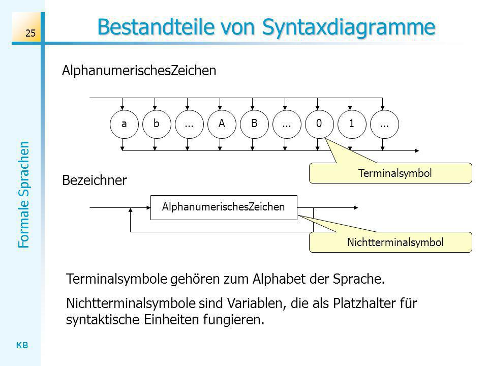 Bestandteile von Syntaxdiagramme