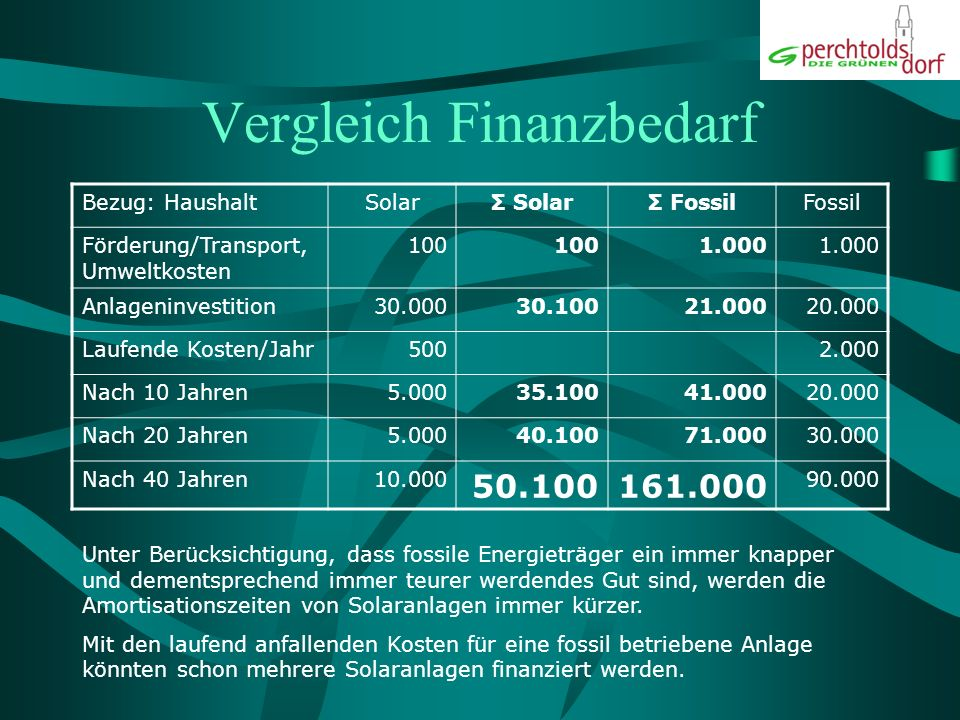 Vergleich Finanzbedarf