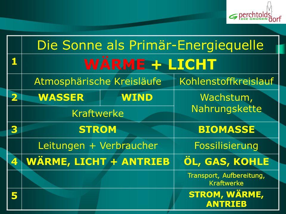WÄRME + LICHT Die Sonne als Primär-Energiequelle 1