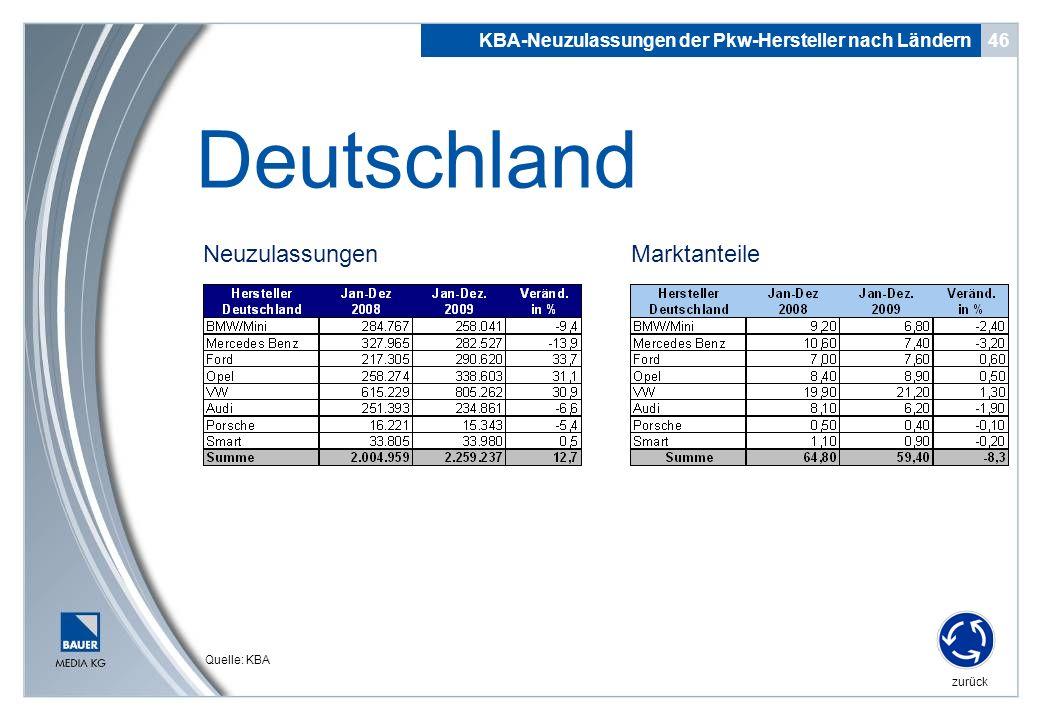 Deutschland Neuzulassungen Marktanteile