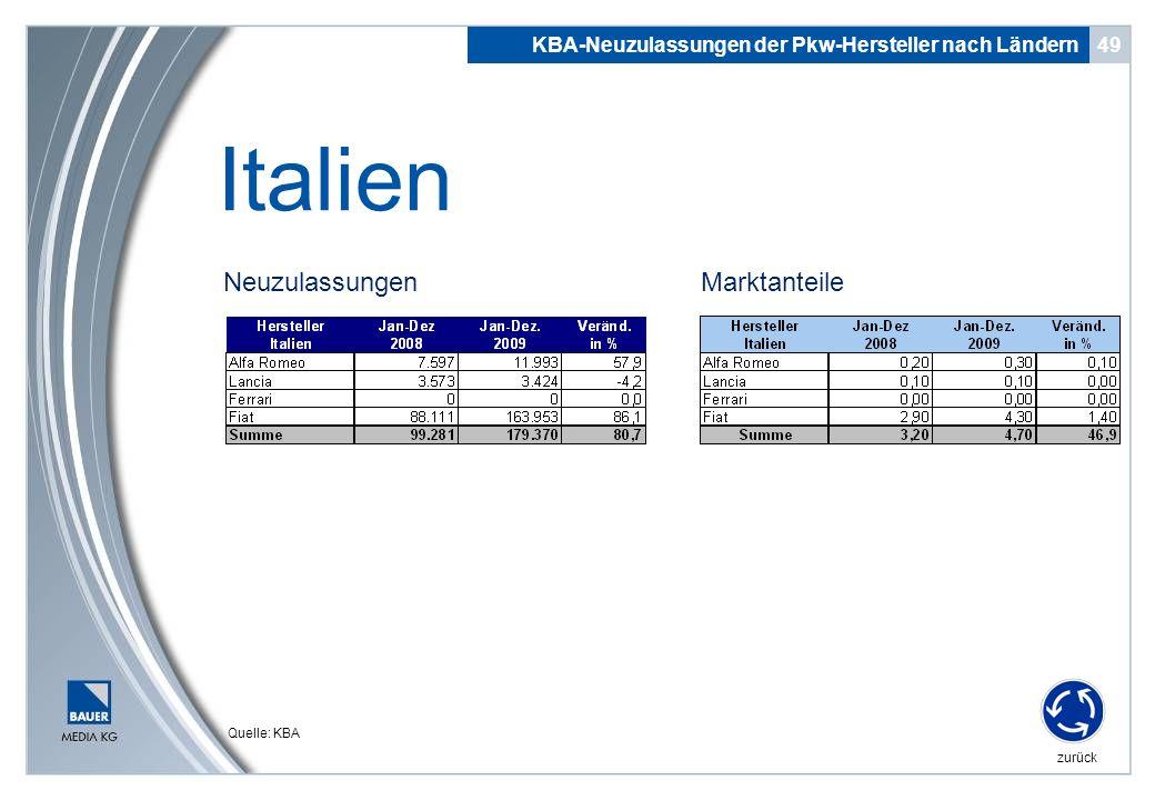 Italien Neuzulassungen Marktanteile