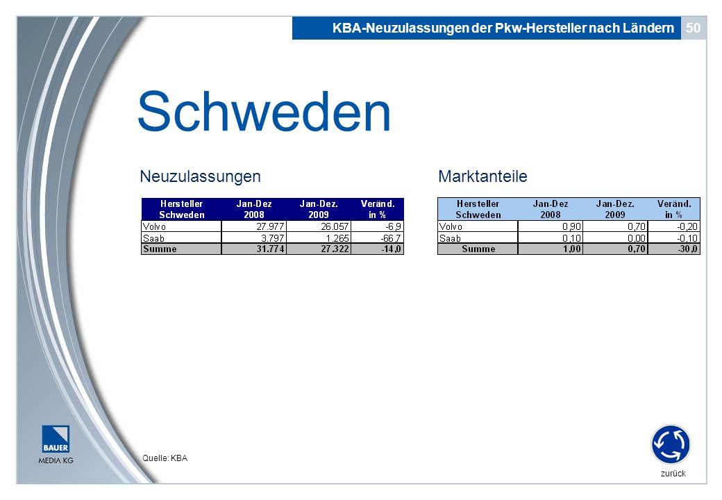 Schweden Neuzulassungen Marktanteile