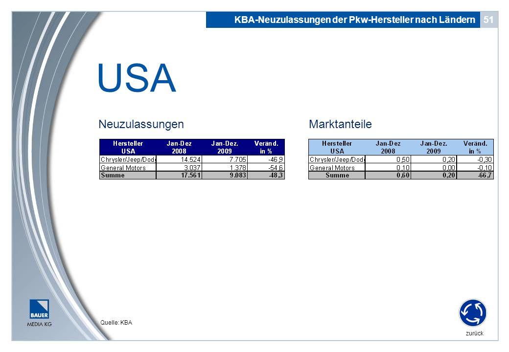 USA Neuzulassungen Marktanteile