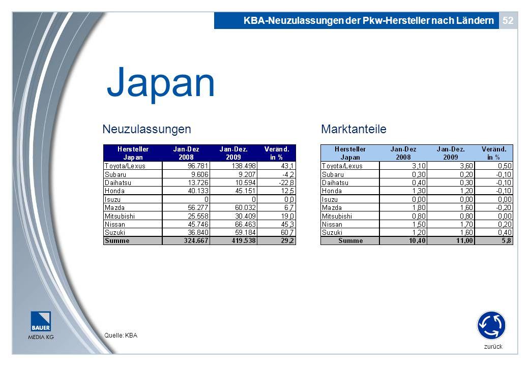 Japan Neuzulassungen Marktanteile