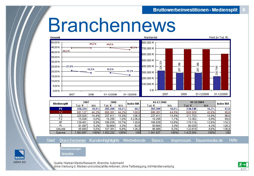 Branchennews Bruttowerbeinvestitionen - Mediensplit 8 Start