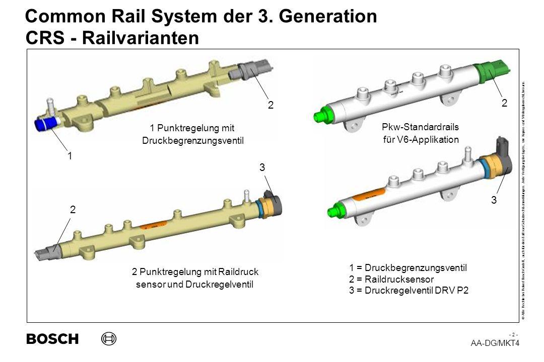 CRS - Railvarianten 2 2 1 3 3 2 1 Punktregelung mit Pkw-Standardrails