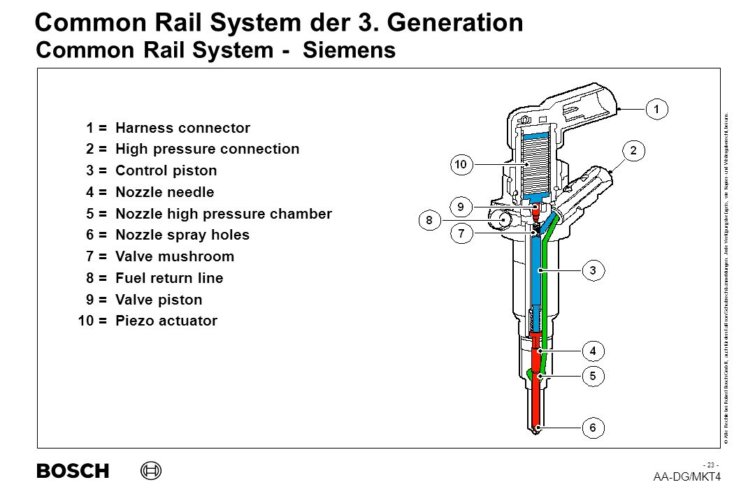 Common Rail System - Siemens