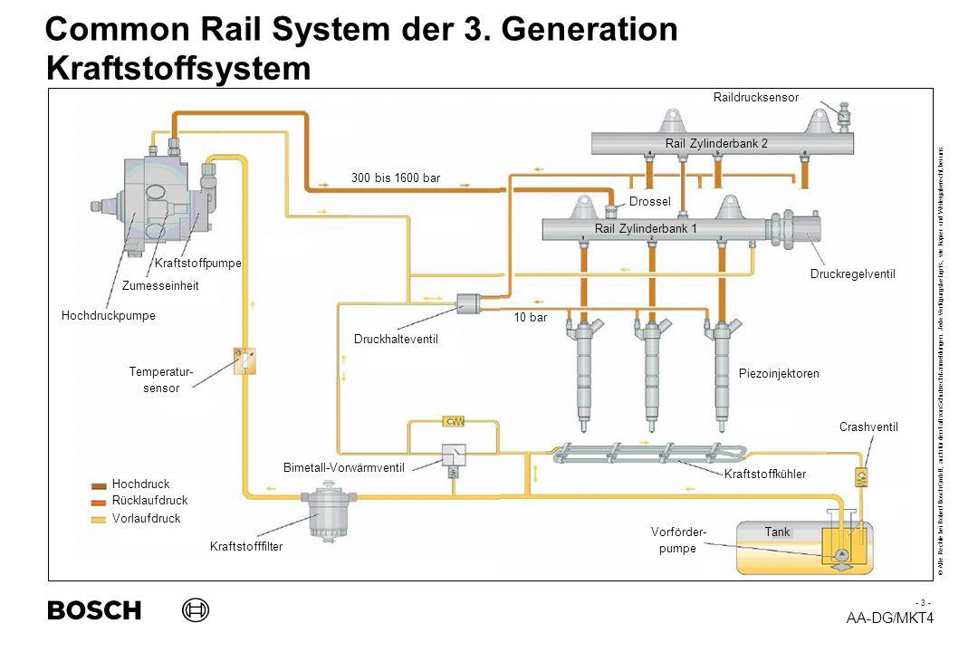 Kraftstoffsystem Titel: CRS -Common Rail System im Pkw