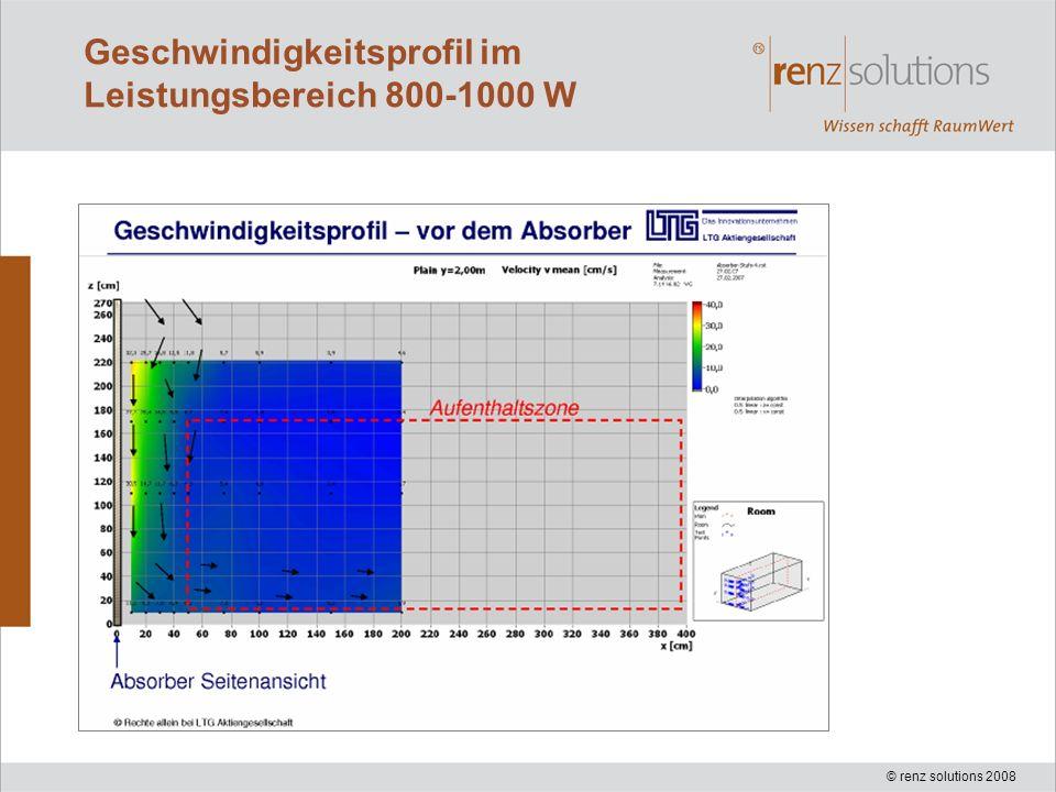 Geschwindigkeitsprofil im Leistungsbereich 800-1000 W