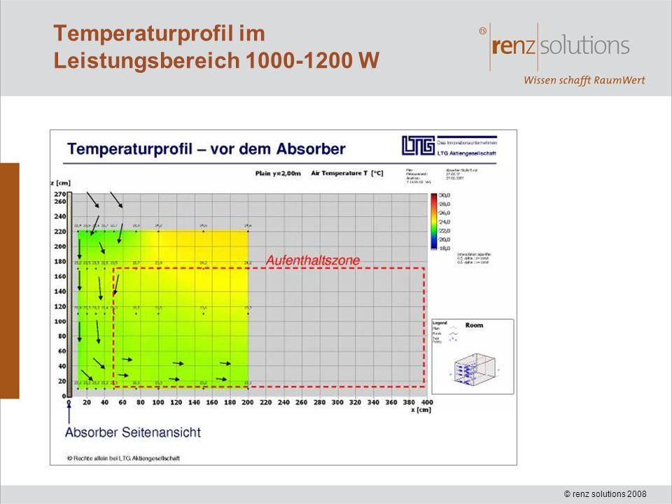 Temperaturprofil im Leistungsbereich 1000-1200 W